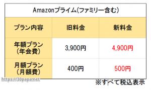 amazonプライム料金の値上げ