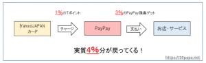 PayPayはYahoo!JAPANカードなら還元率4%