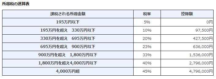 所得税の税率_所得税_国税庁