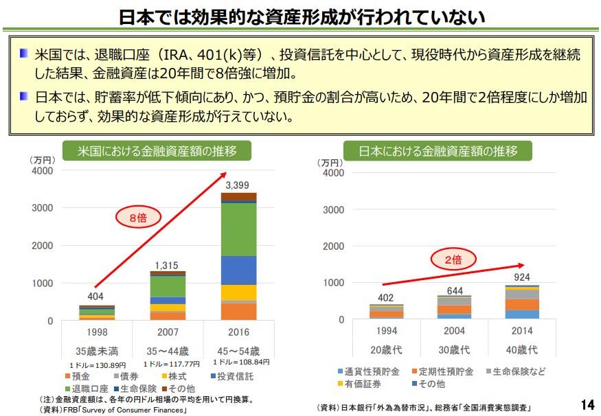 日本では効果的な資産形成が行われていない