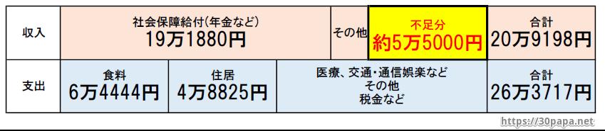 老後2000万円不足内訳