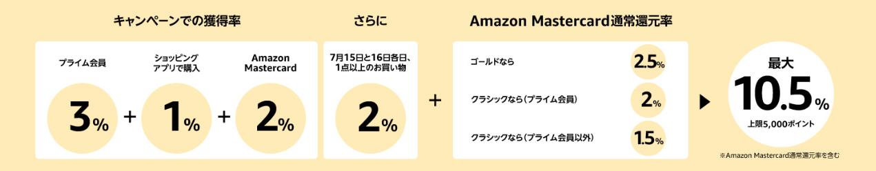 Amazon Prime Day【ポイントアップキャンペーン】プライムデー限定のチャンス