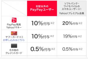 PayPayランチ決済方法