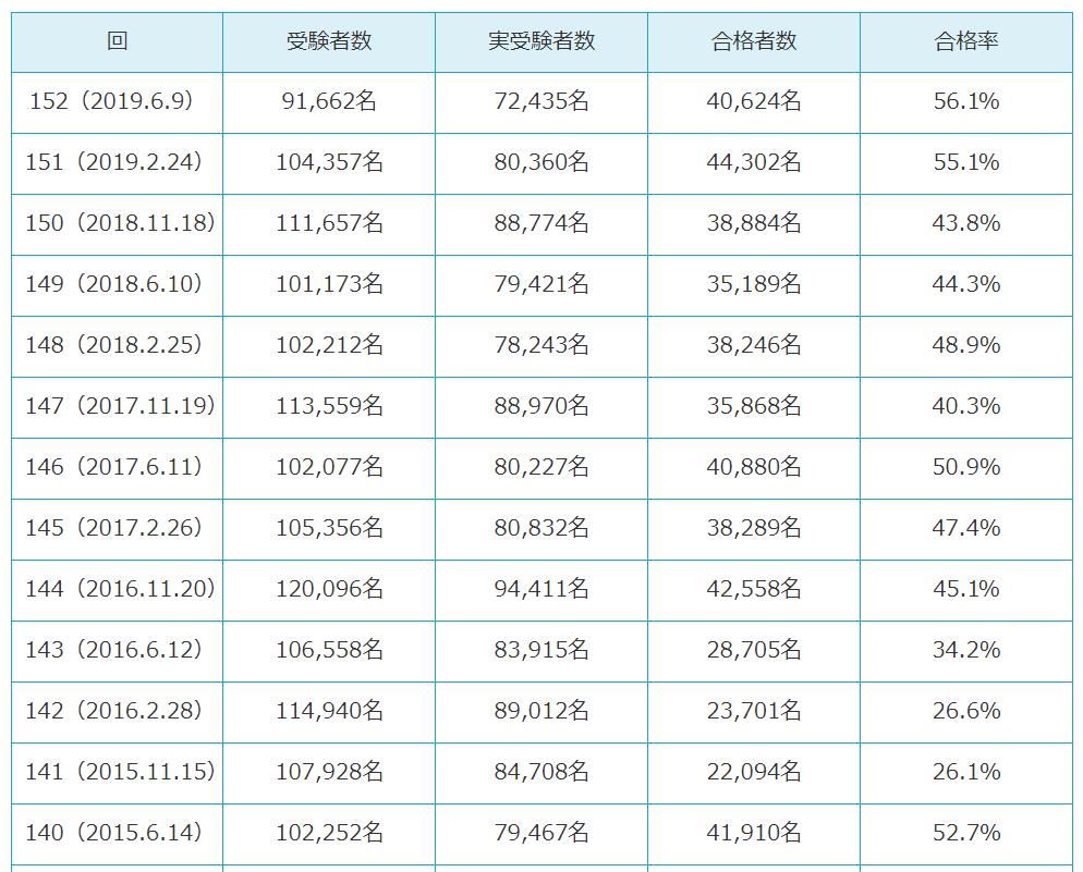 簿記 3級受験者データ _ 商工会議所の検定試験