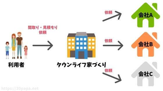 タウンライフ家づくりの仕組み